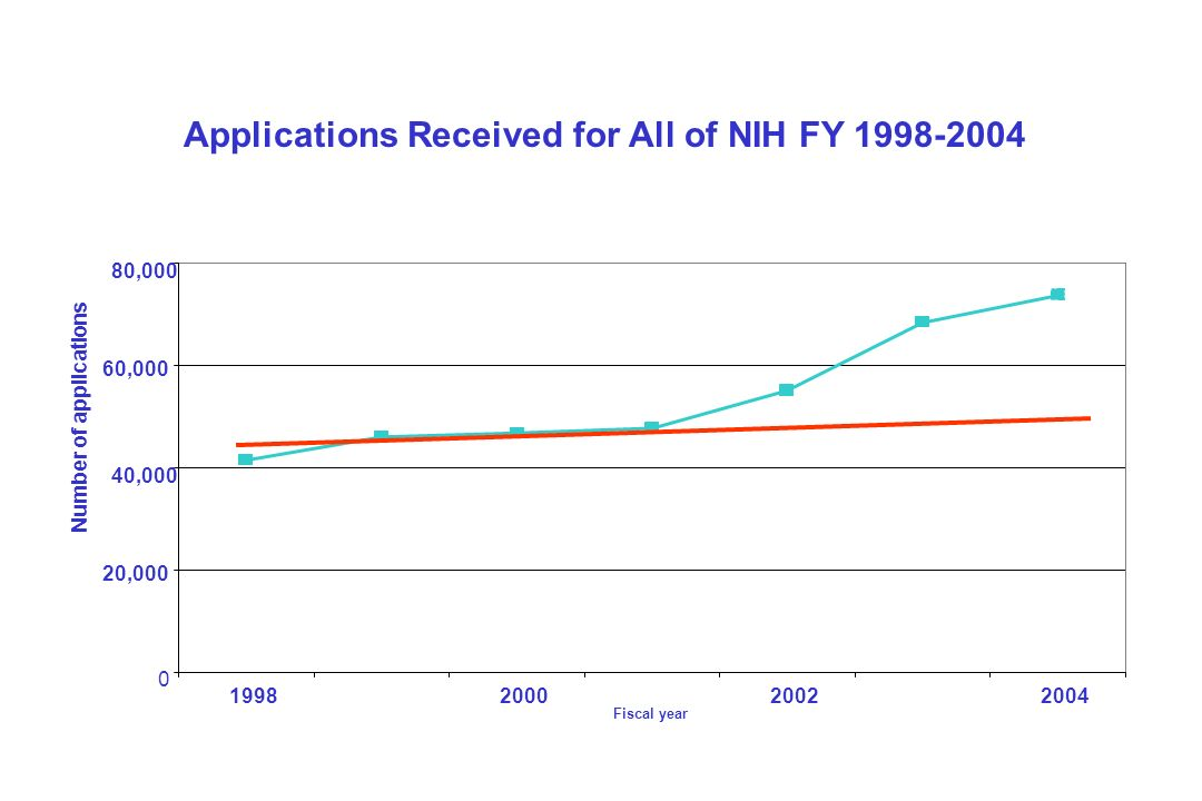 Applications Received for All of NIH FY 1998-2004