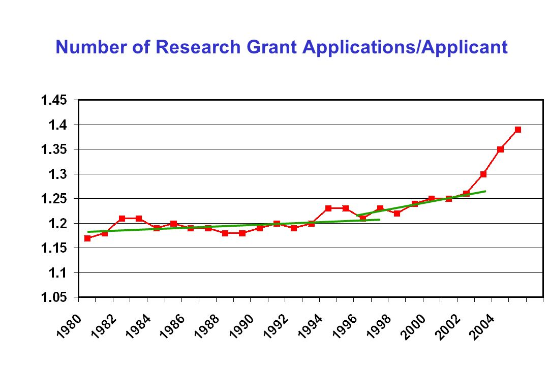Number of Research Grant Applications/Applicant