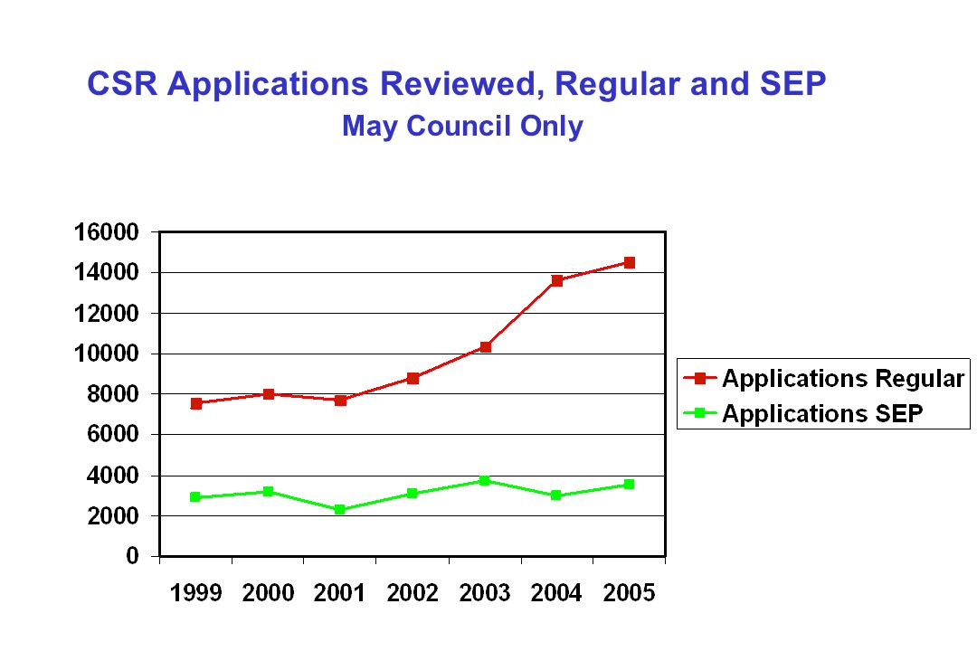 CSR Applications Reviewed, Regular and SEP May Council Only