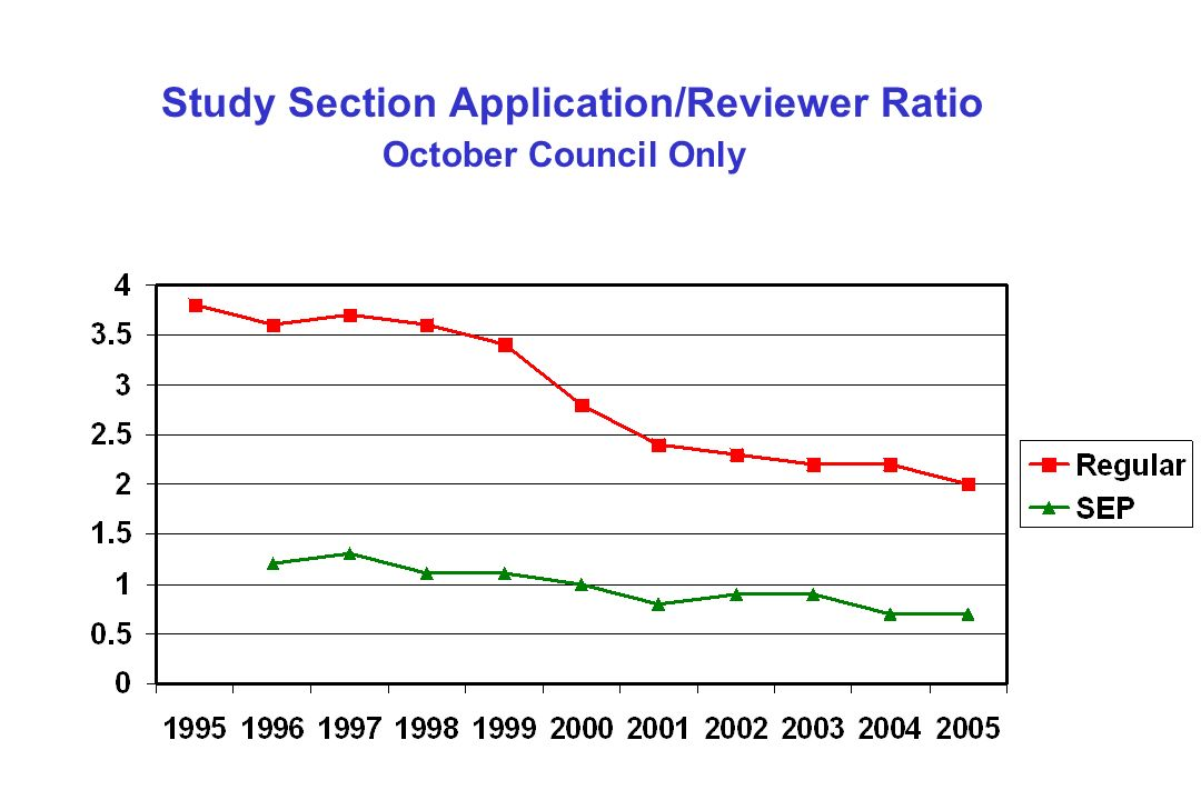 Study Section Application/Reviewer Ratio October Council Only