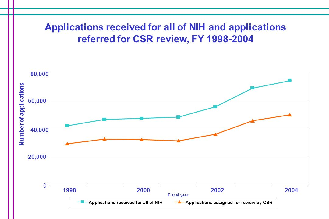 Applications received for all of NIH and applications referred for CSR review, FY