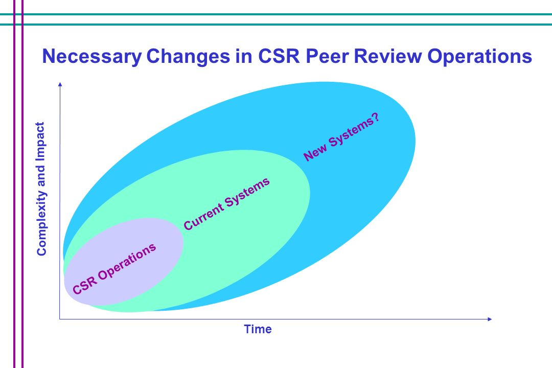 Necessary Changes in CSR Peer Review Operations