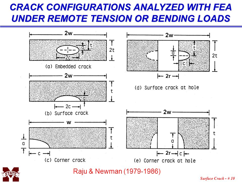 CRACK CONFIGURATIONS ANALYZED WITH FEA