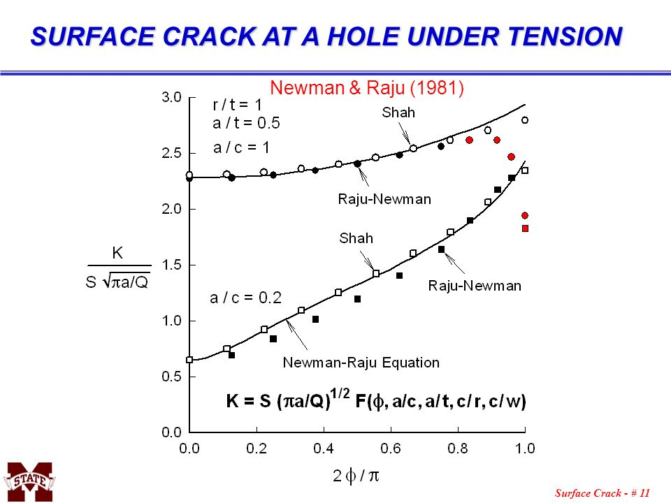 SURFACE CRACK AT A HOLE UNDER TENSION
