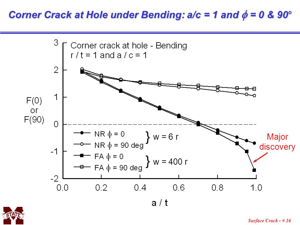 } } Corner Crack at Hole under Bending: a/c = 1 and f = 0 & 90o