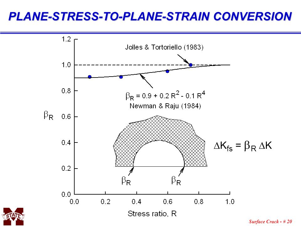 PLANE-STRESS-TO-PLANE-STRAIN CONVERSION