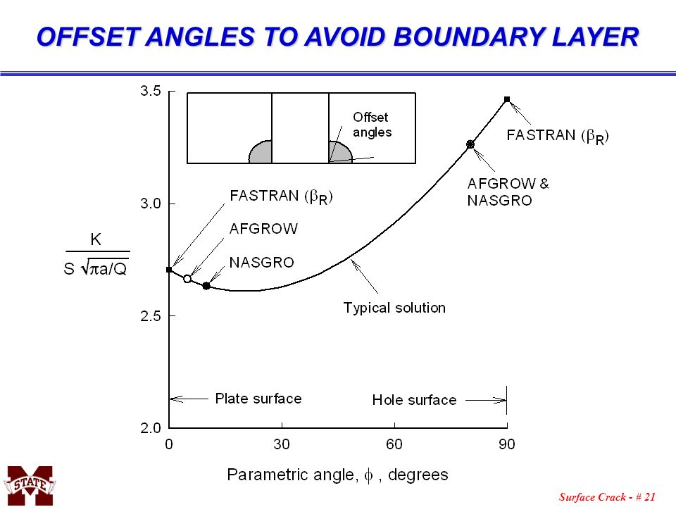 OFFSET ANGLES TO AVOID BOUNDARY LAYER