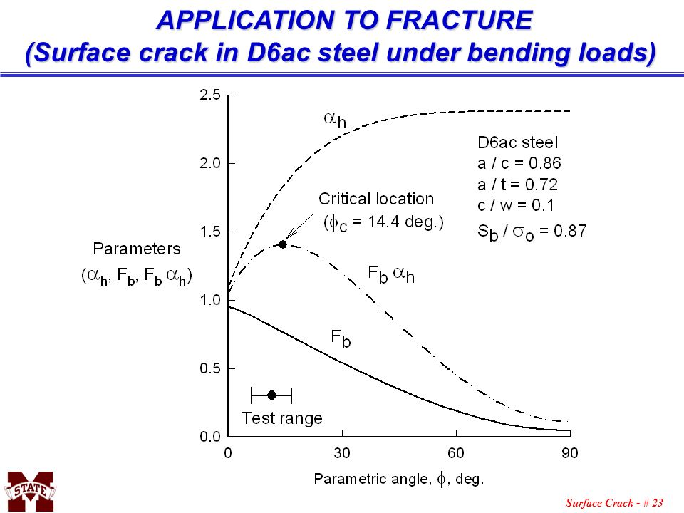 APPLICATION TO FRACTURE