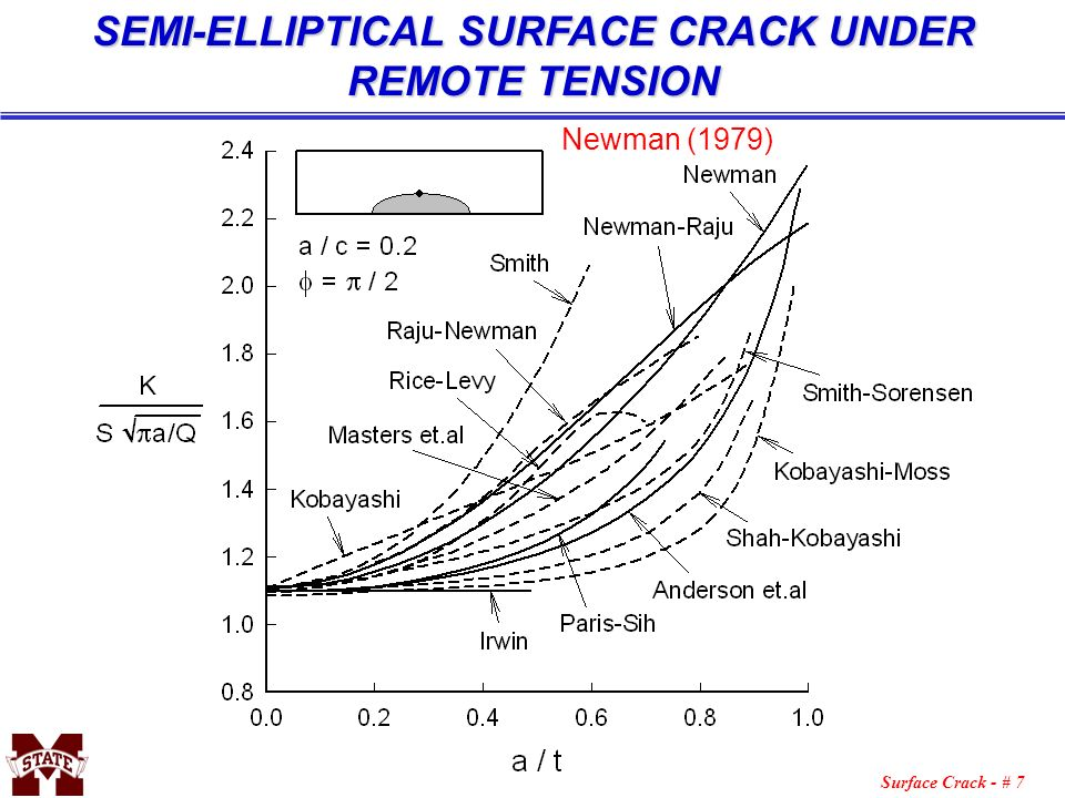 SEMI-ELLIPTICAL SURFACE CRACK UNDER