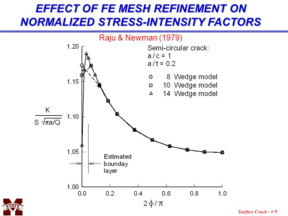 EFFECT OF FE MESH REFINEMENT ON NORMALIZED STRESS-INTENSITY FACTORS