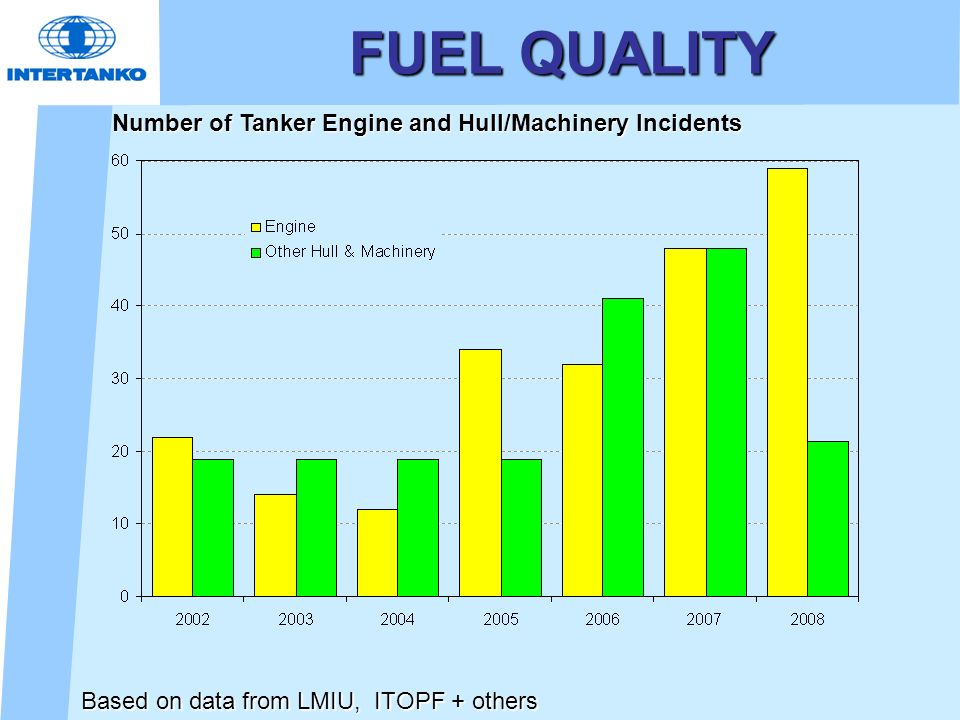 FUEL QUALITY Number of Tanker Engine and Hull/Machinery Incidents