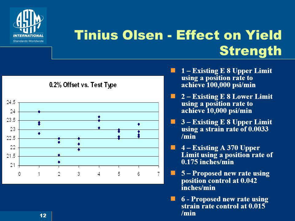 Tinius Olsen - Effect on Yield Strength
