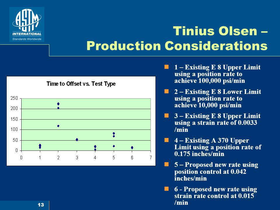 Tinius Olsen – Production Considerations