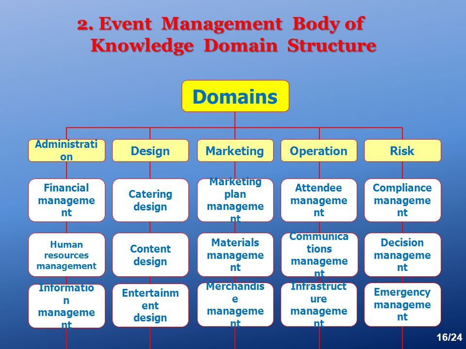 Festival special event management ppt download - Plan it event design and management ...
