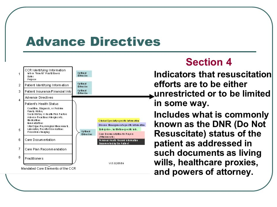 Advance Directives Section 4