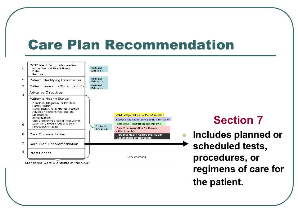 Care Plan Recommendation