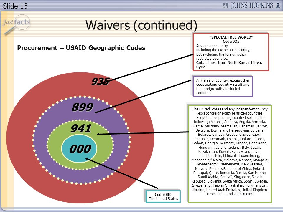 Waivers (continued) SPECIAL FREE WORLD Code 935. Any area or country. including the cooperating country,