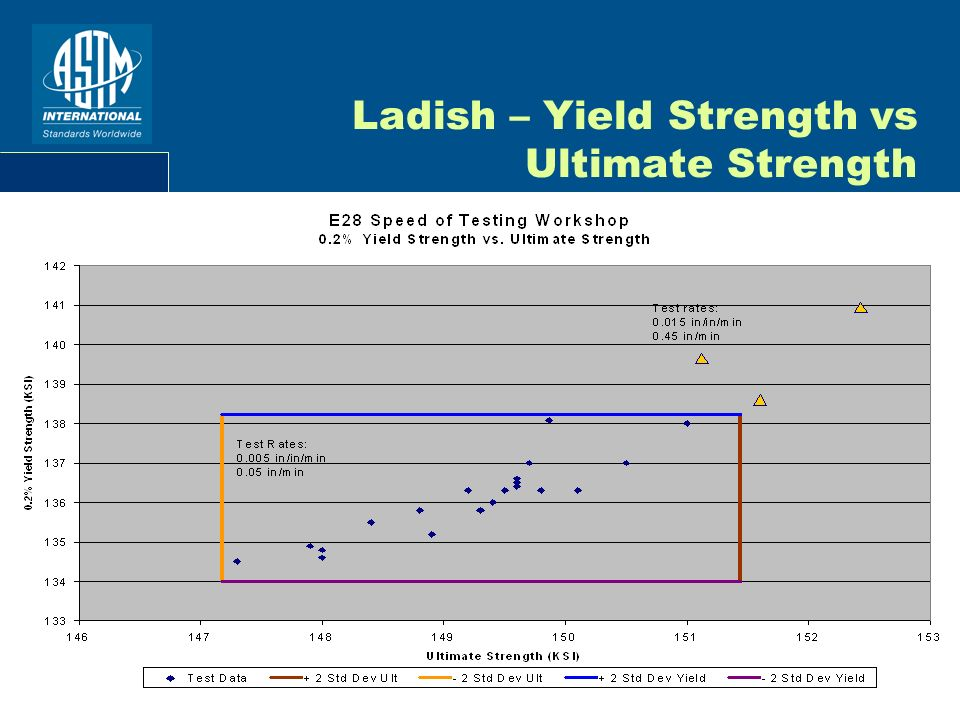 Ladish – Yield Strength vs Ultimate Strength