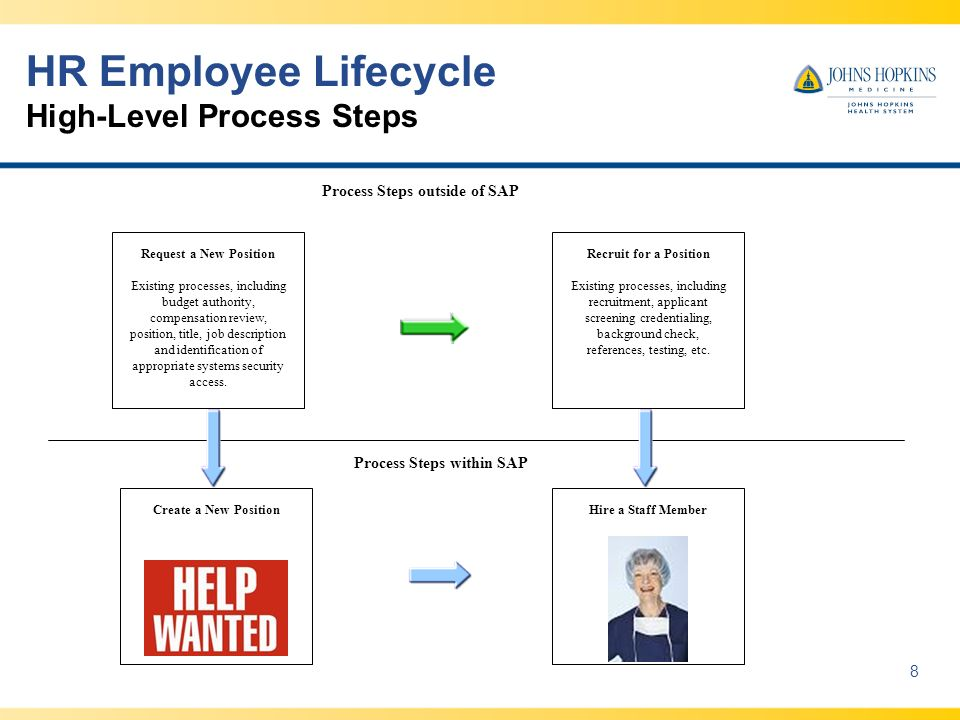 HR Employee Lifecycle High-Level Process Steps