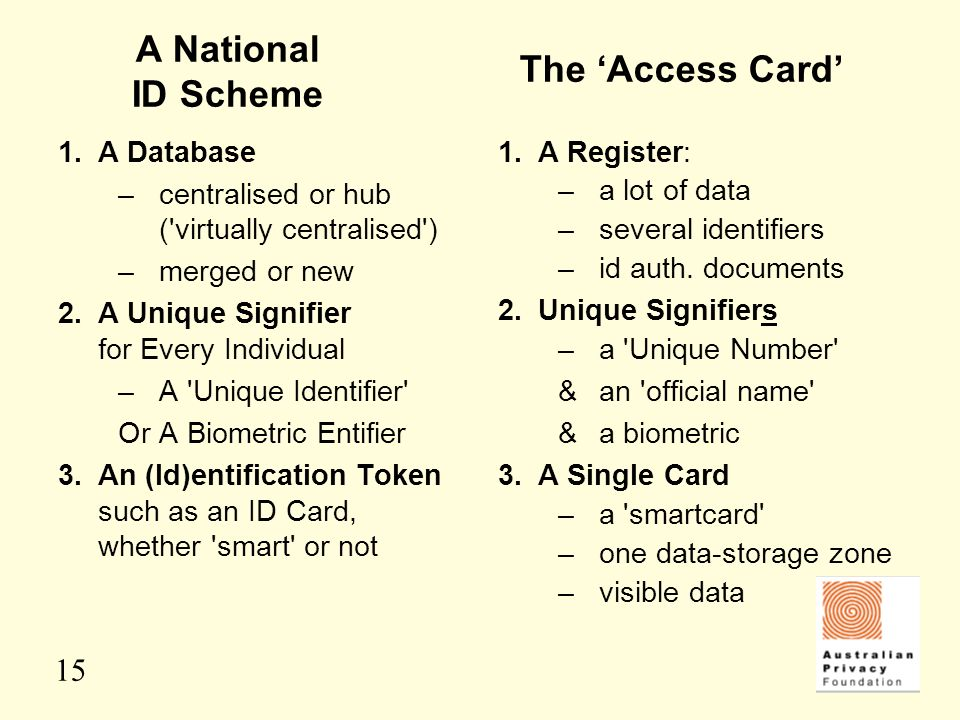 A National ID Scheme The 'Access Card' 1. A Database