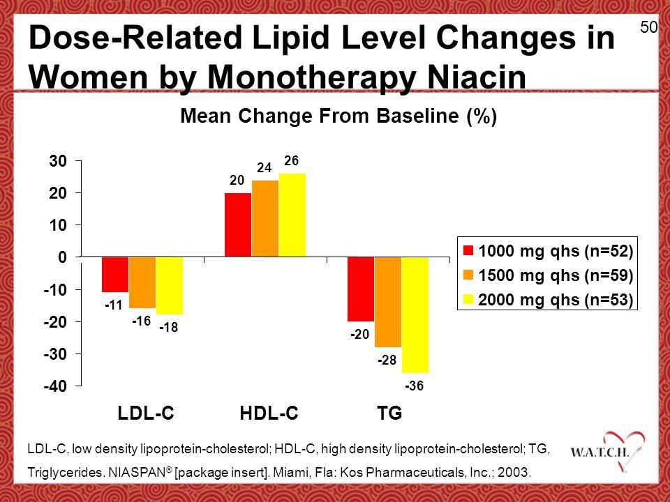 Niacin lower cholesterol women