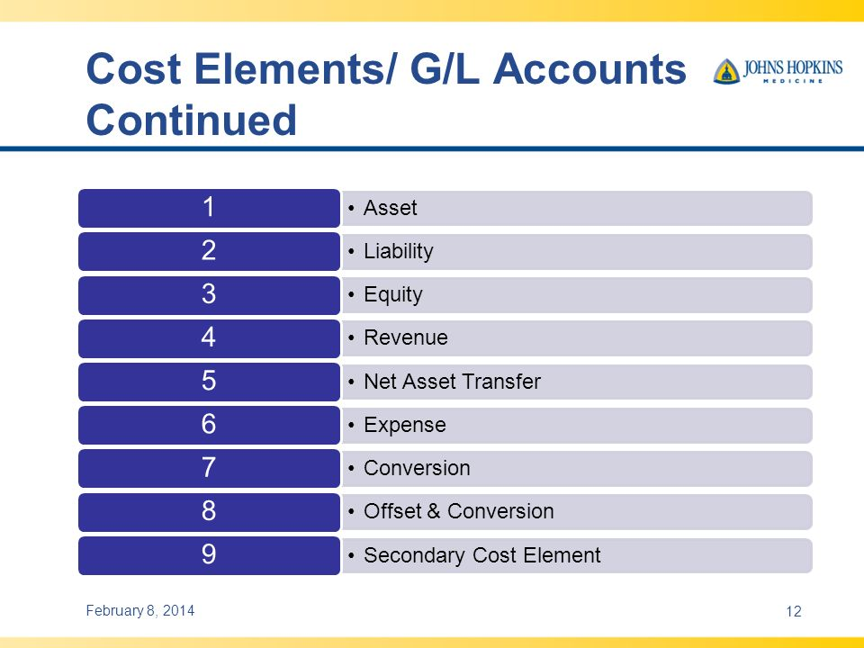 Cost Elements/ G/L Accounts Continued