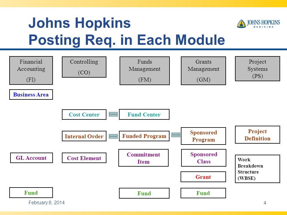 Johns Hopkins Posting Req. in Each Module