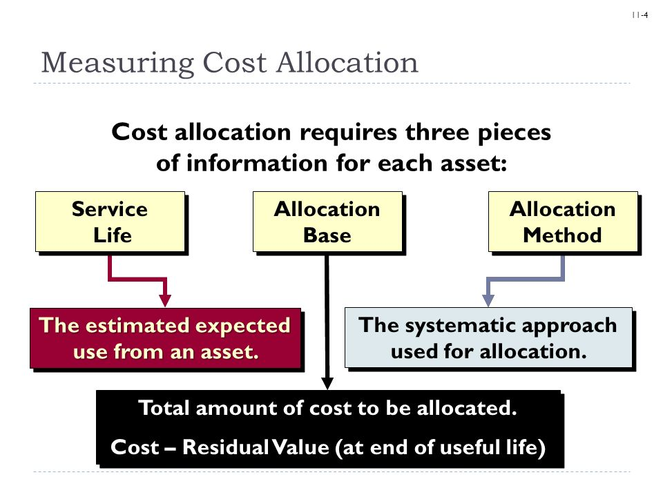 cost allocation Cost allocation cost allocation is the process of identifying, aggregating, and assigning cost(s) to one or more cost objectives this term includes both direct.