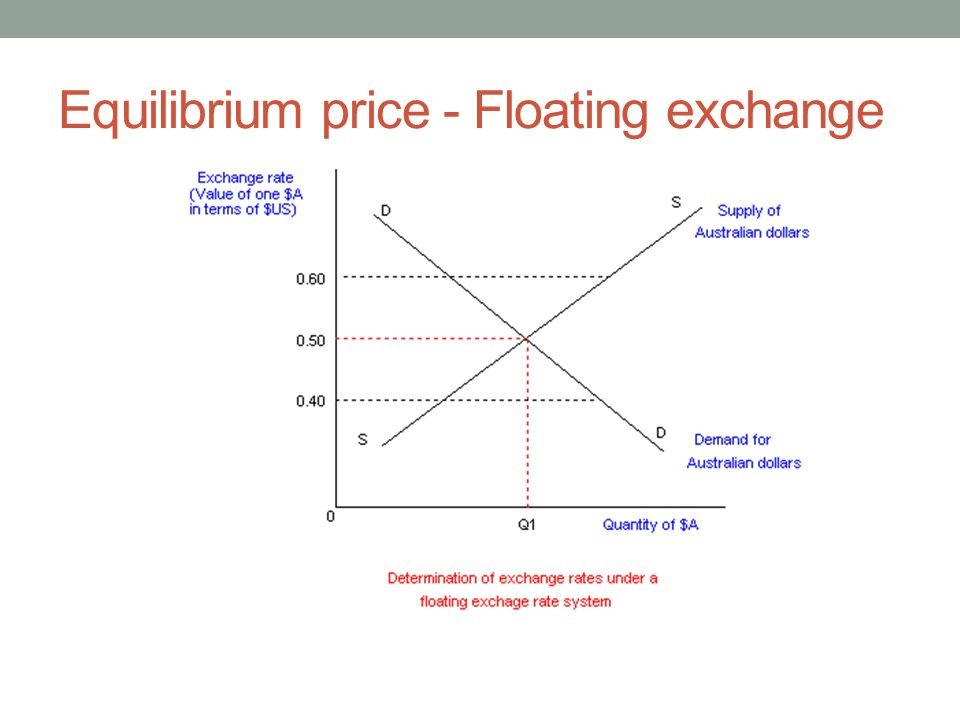 floating exchange rate Definition of floating exchange rate: system in which a currency's value is determined solely by the interplay of the market forces of demand and supply (which, in turn, is determined by the soundness of a country's basic economic .