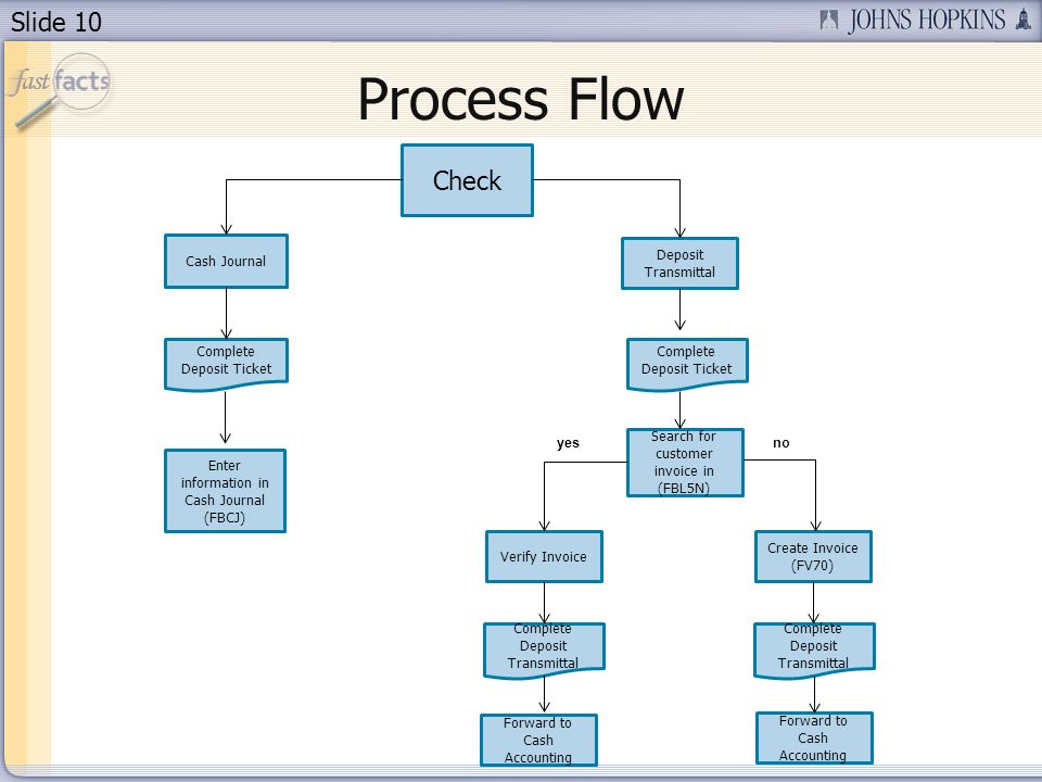 Process Flow Check Cash Journal Deposit Transmittal