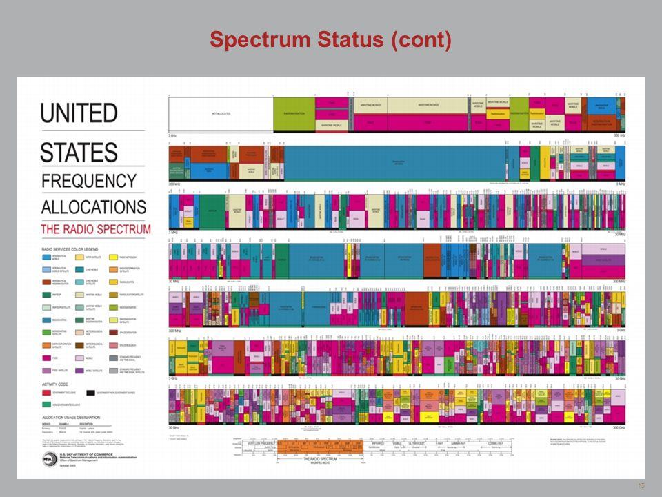 Spectrum Status (cont)