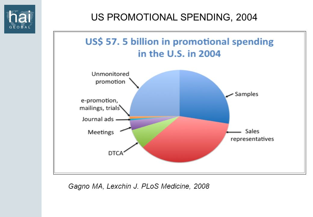 US PROMOTIONAL SPENDING, 2004