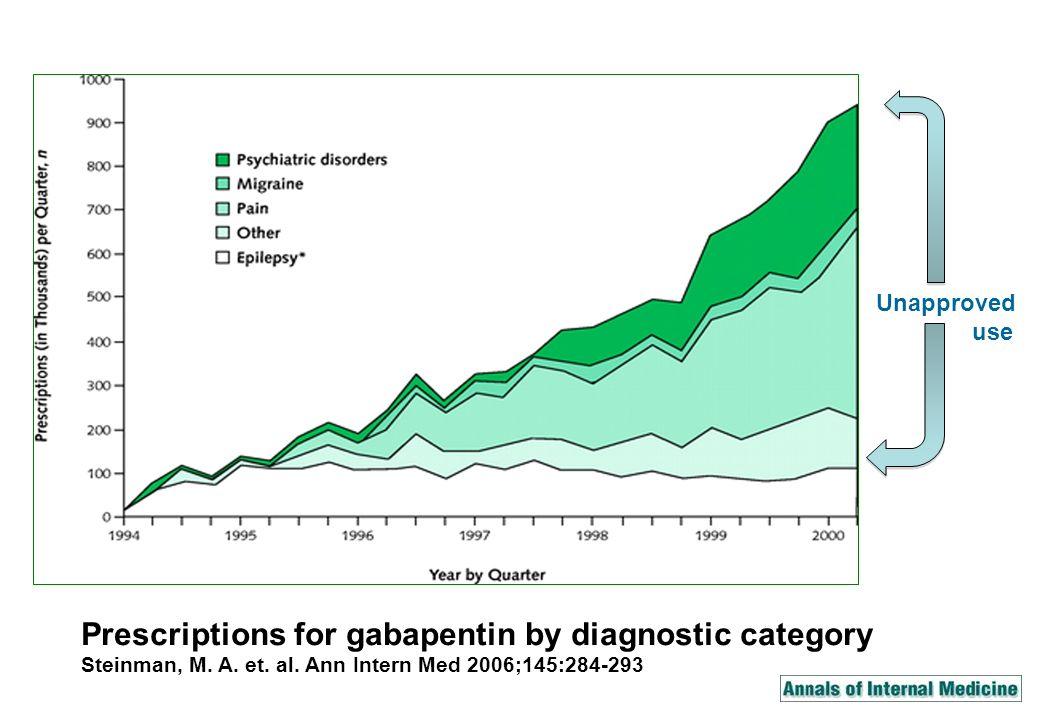 Prescriptions for gabapentin by diagnostic category