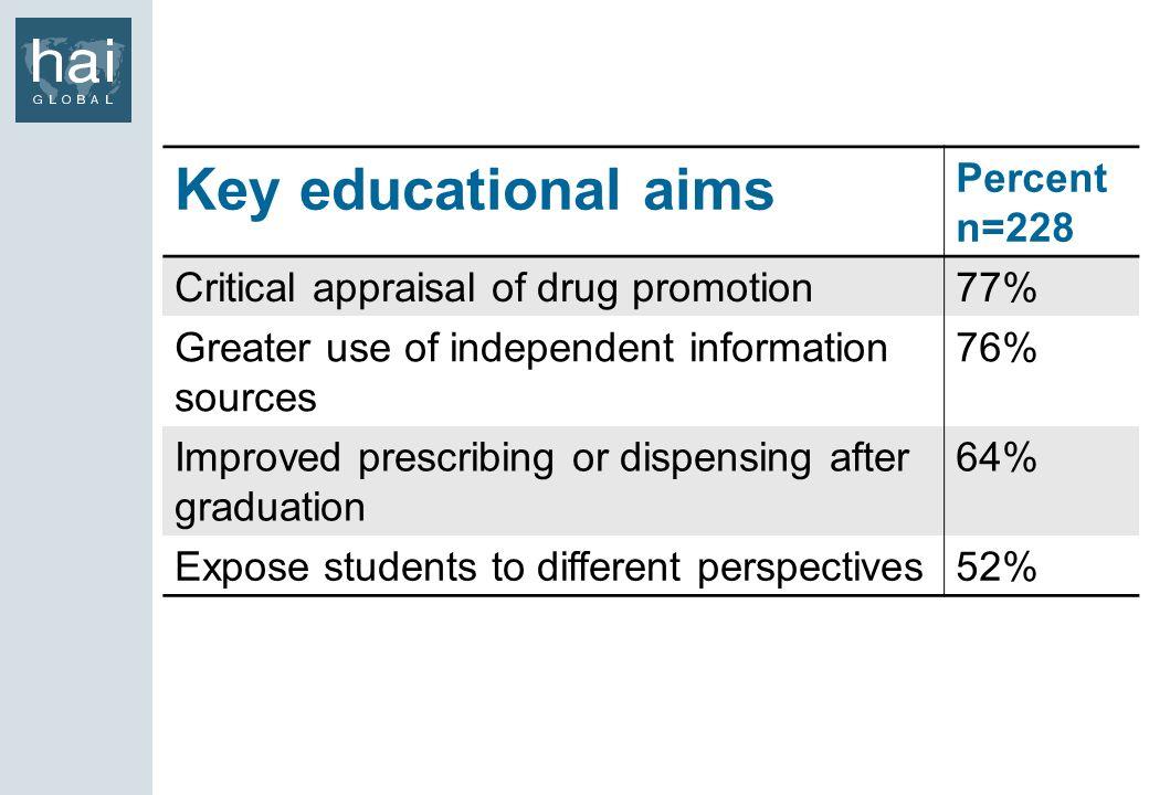 Key educational aims Percent n=228