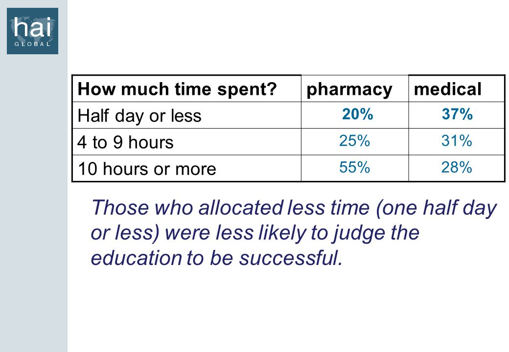 Those who allocated less time (one half day or less) were less likely to judge the education to be successful.