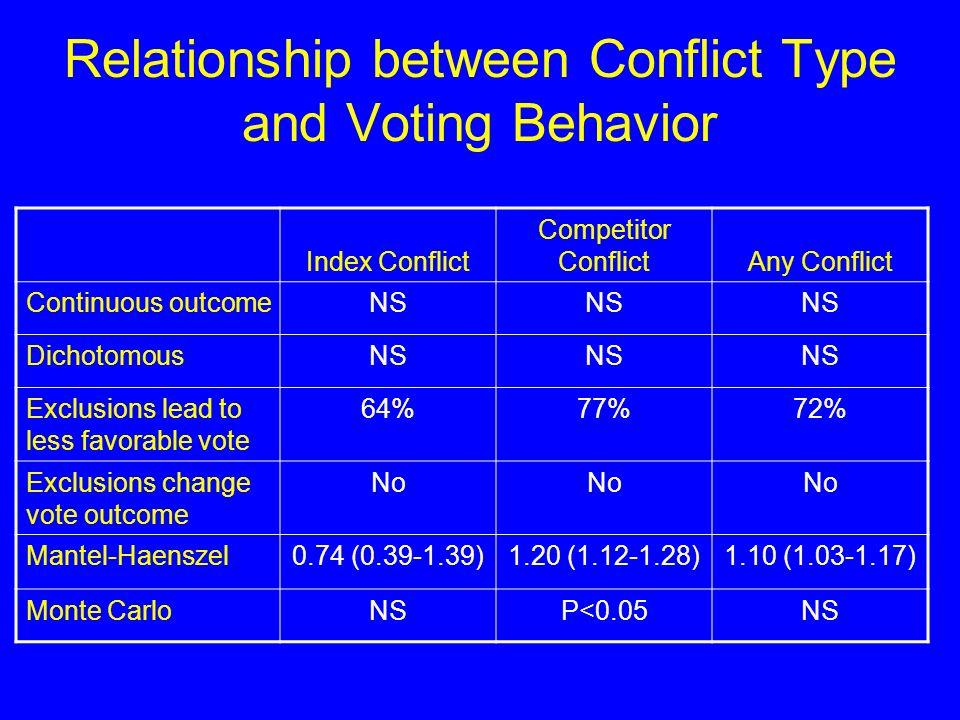 Relationship between Conflict Type and Voting Behavior