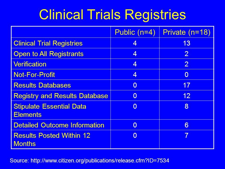 Clinical Trials Registries