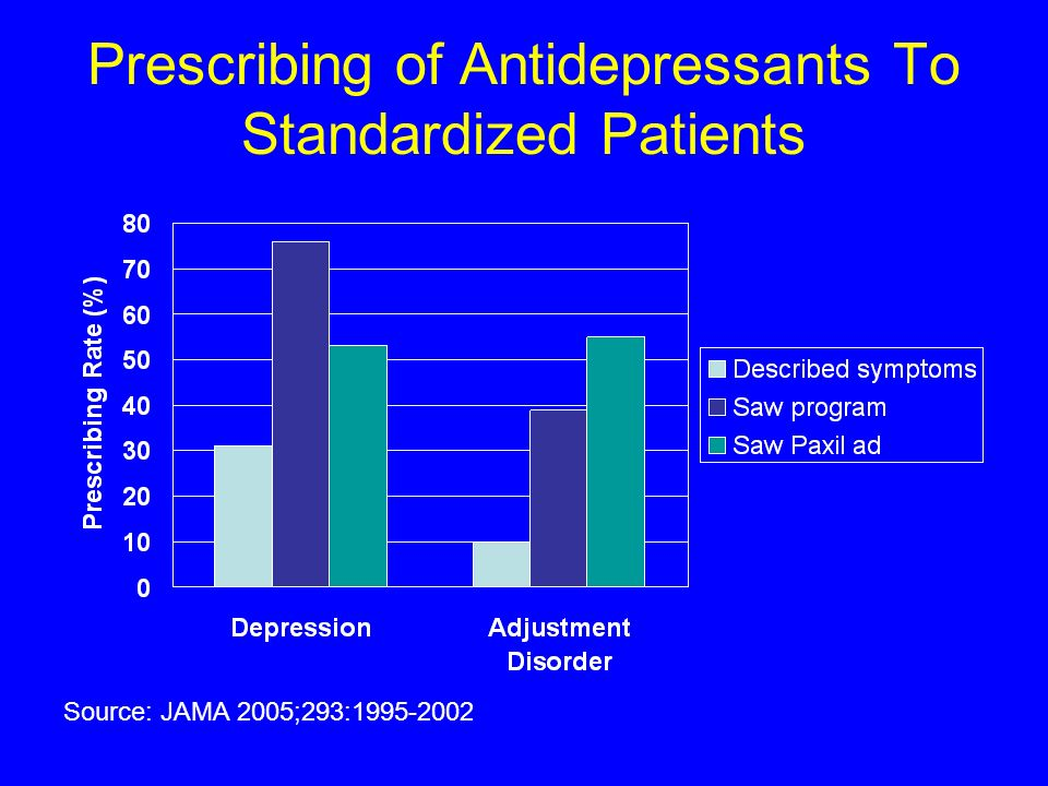 Prescribing of Antidepressants To Standardized Patients