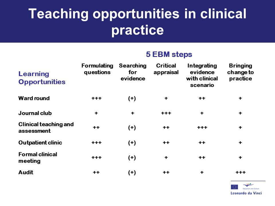 teaching and learning in clinical practice A handbook for teaching and learning  she has a wide knowledge of current practice in teaching, learning and  contributing to the cetl on clinical and.