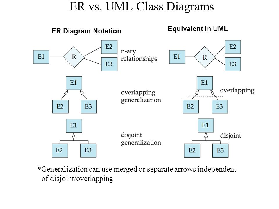 generalization relationship in class diagram arrows