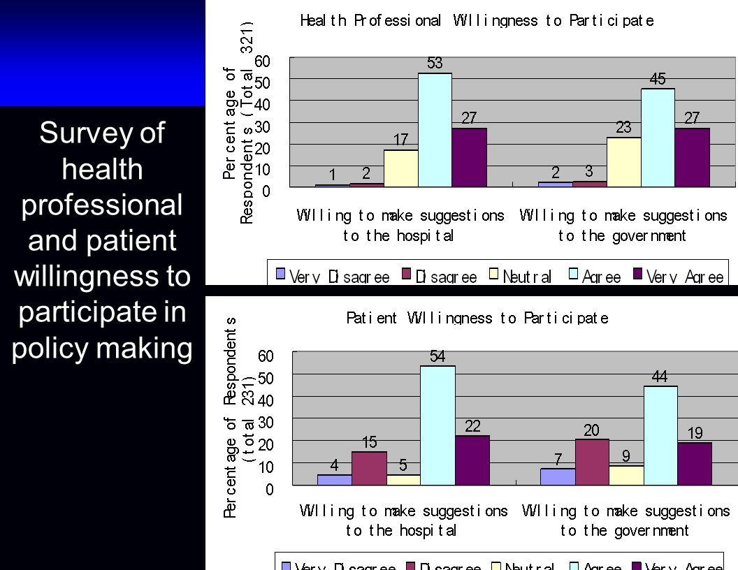 Survey of health professional and patient willingness to participate in policy making