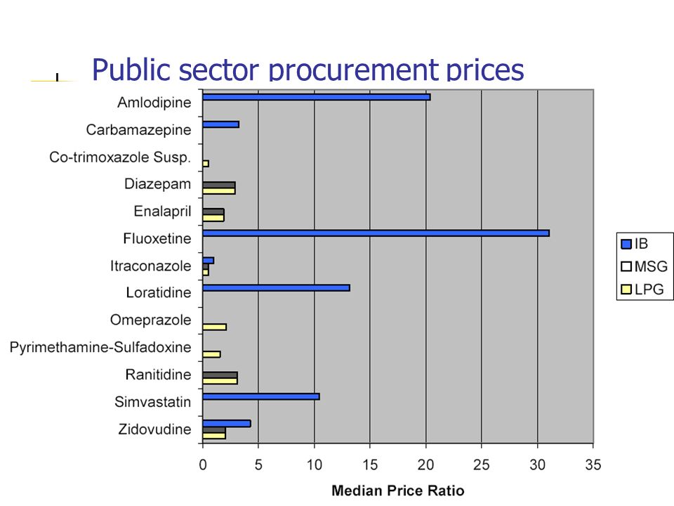 Public sector procurement prices