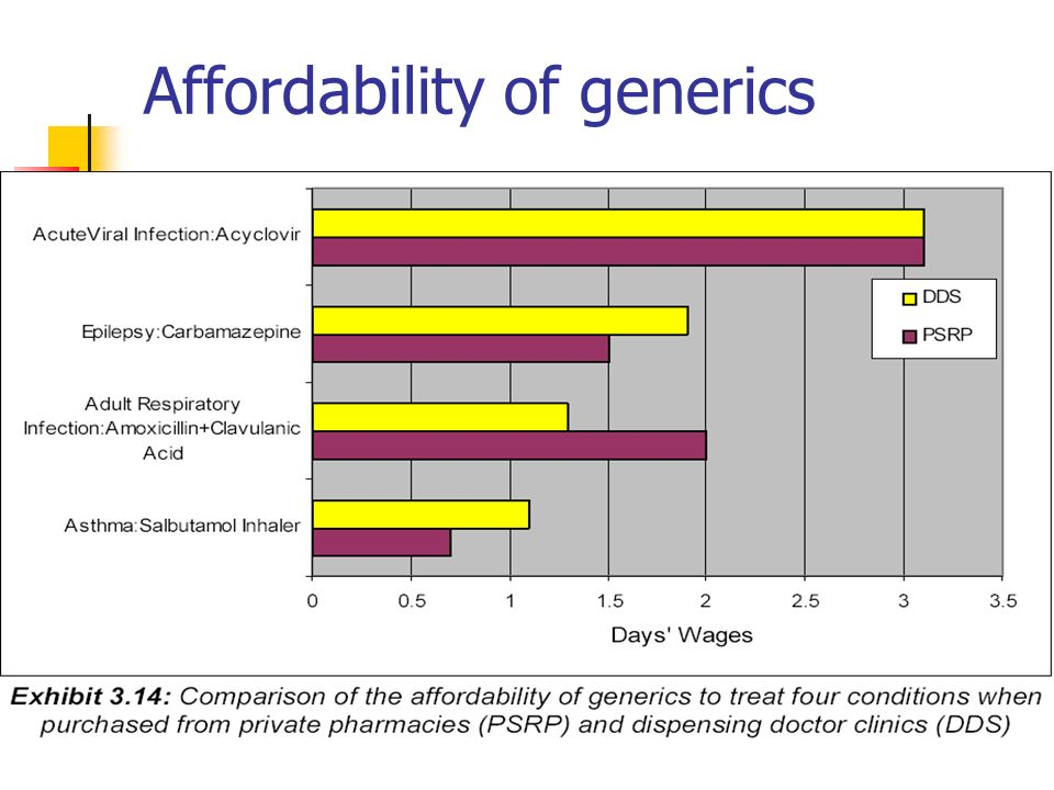 Affordability of generics