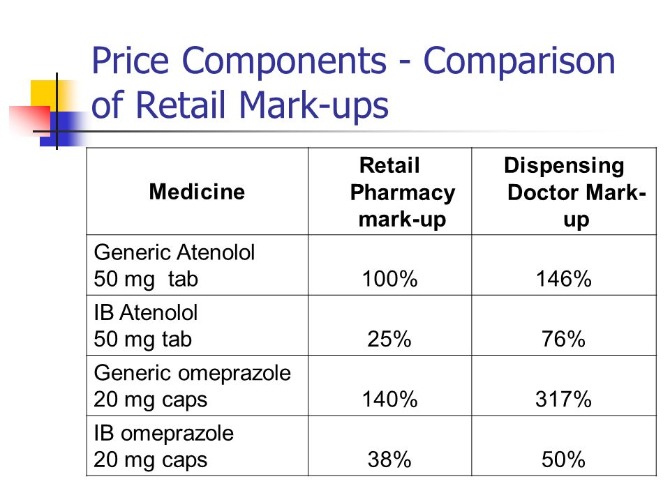 Price Components - Comparison of Retail Mark-ups