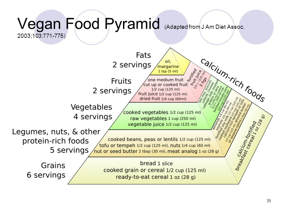 Vegan Food Pyramid (Adapted from J Am Diet Assoc. 2003;103:771-775)