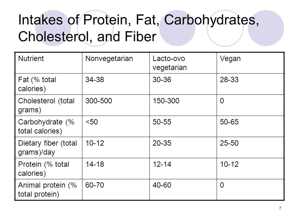 Intakes of Protein, Fat, Carbohydrates, Cholesterol, and Fiber