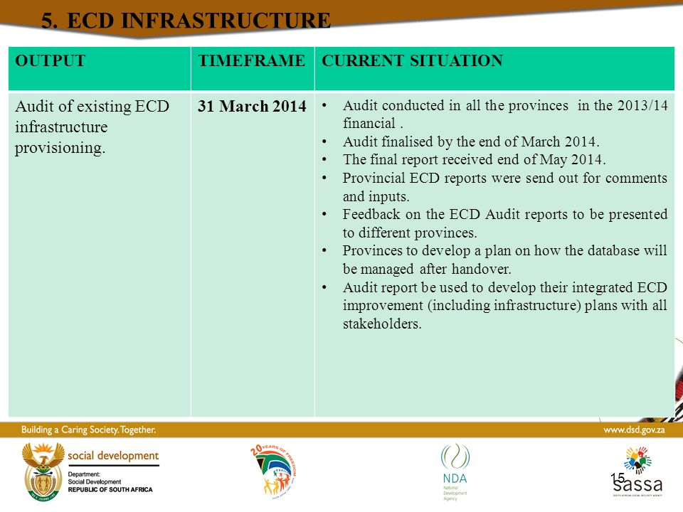 5. ECD INFRASTRUCTURE OUTPUT TIMEFRAME CURRENT SITUATION