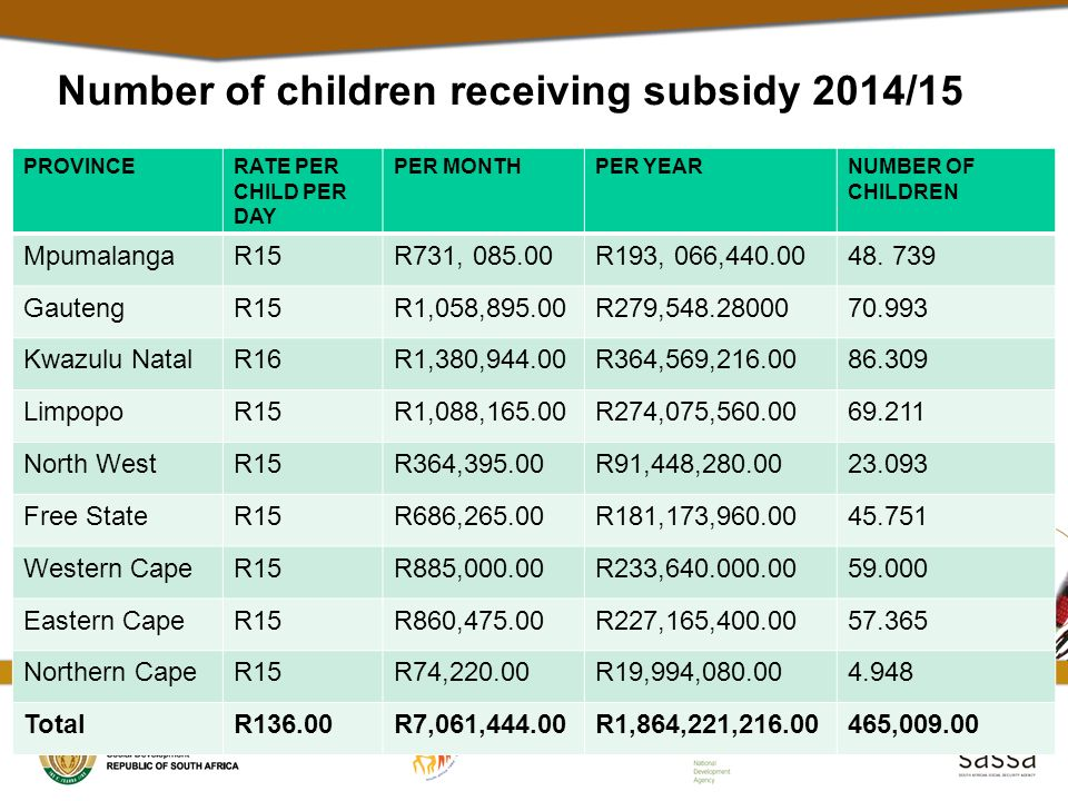 Number of children receiving subsidy 2014/15