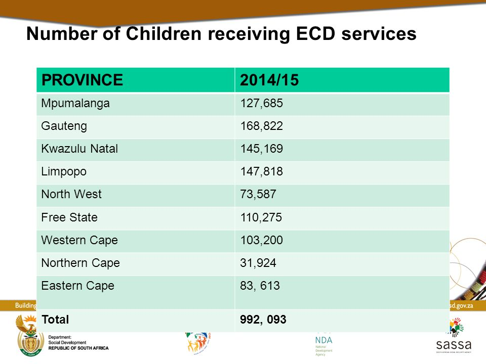 Number of Children receiving ECD services