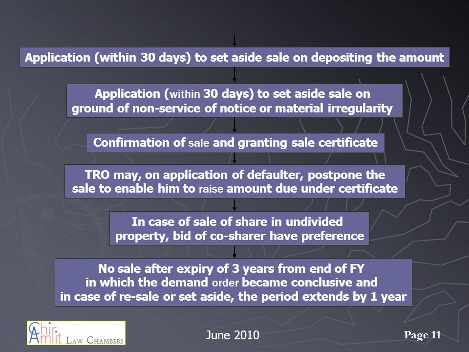 Application (within 30 days) to set aside sale on
